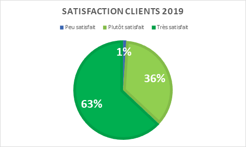 satisfaction-clients-2019